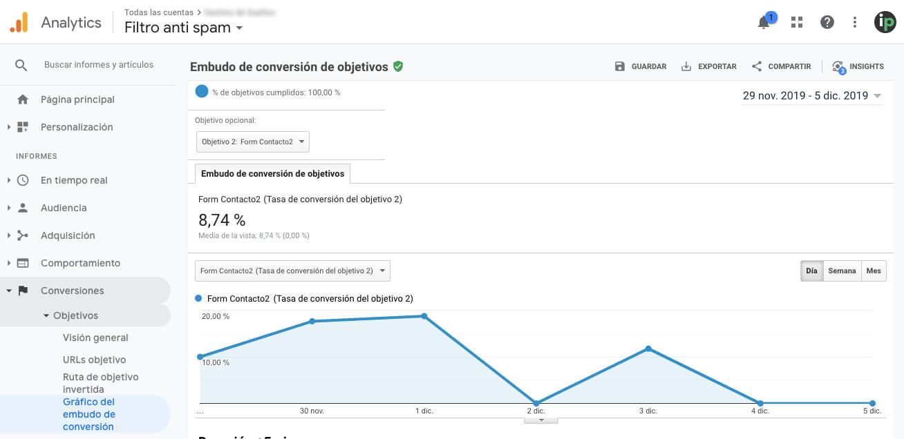 Informe del embudo en Google Analytics