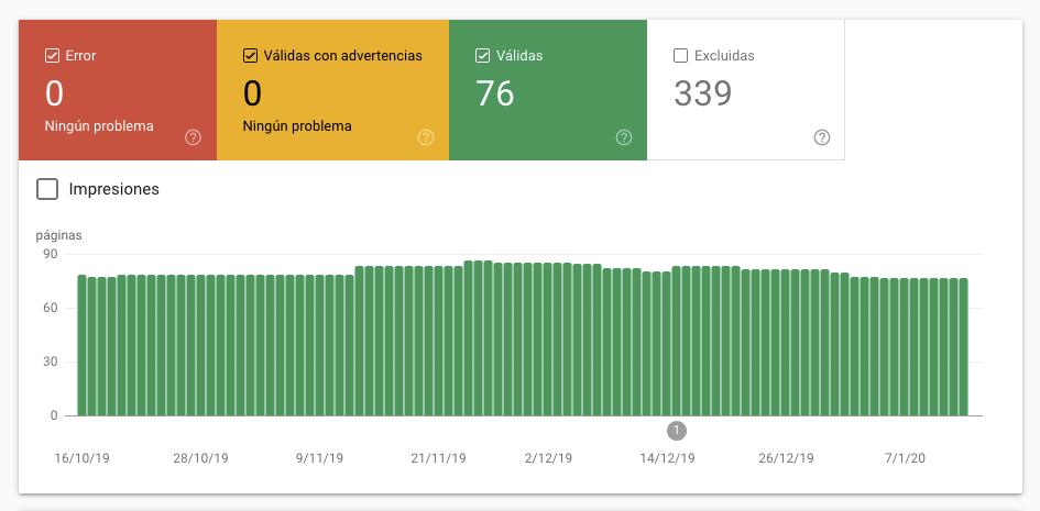 Gráfico del Informe de Cobertura